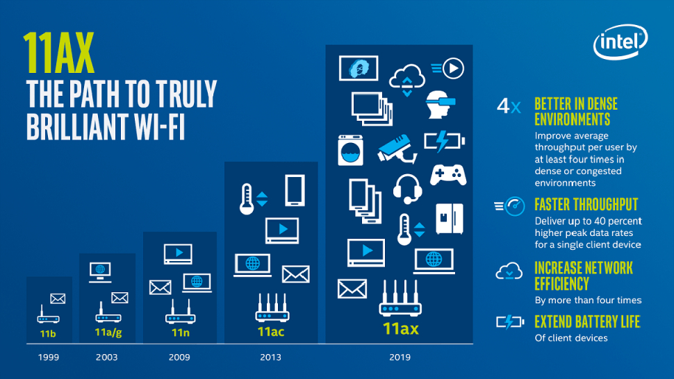 Intel slide on Wi-Fi 6