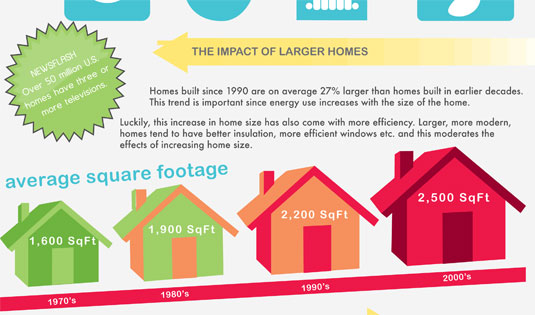 Jessica Draws infographic - home energy use