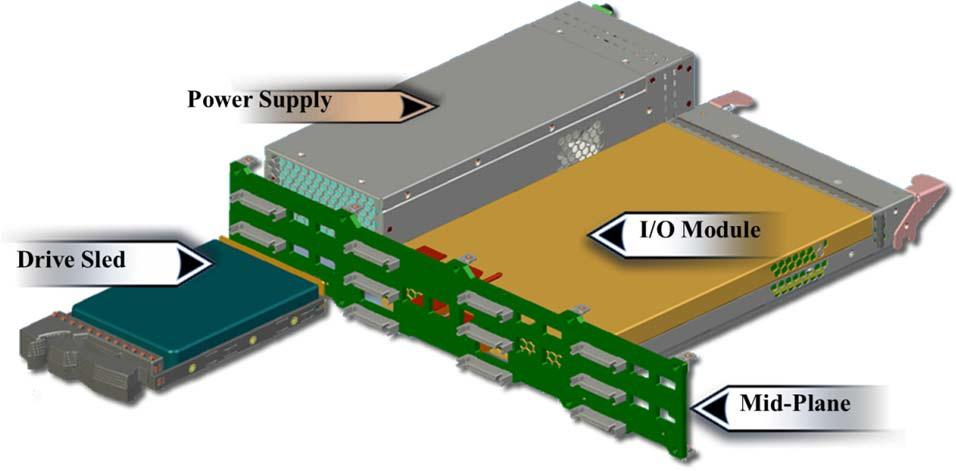 SAN, storage area network, availability