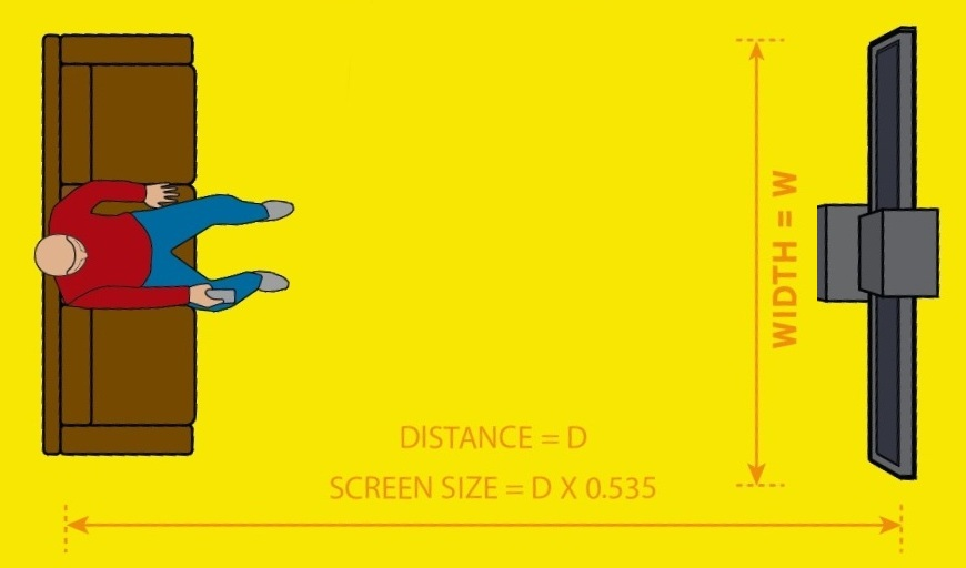 how to calculate the best tv size for you
