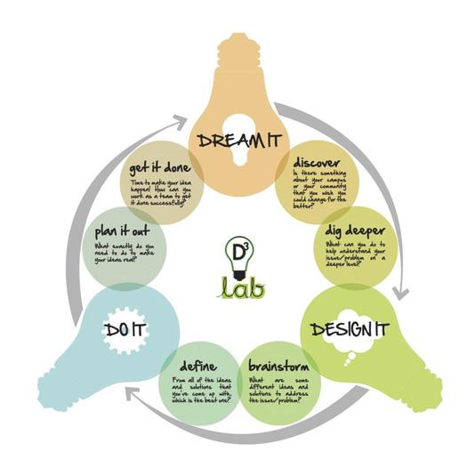 Project Mash diagram