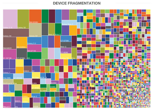 CSS evolution: Android device fragmentation