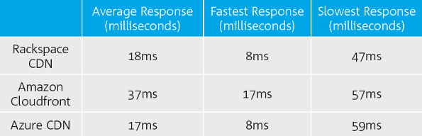 Response times (London)