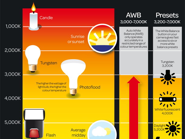 What is color temperature: free photography cheat sheet | TechRadar
