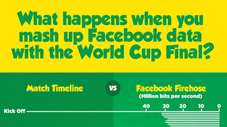 World Cup final Facebook