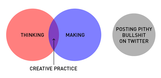 Helpful diagrams: creative practice