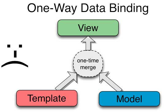 One-way data binding diagram