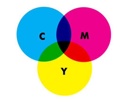 CMYK overlapping circles
