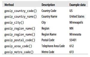 Location data examples from MaxMind geoip.js