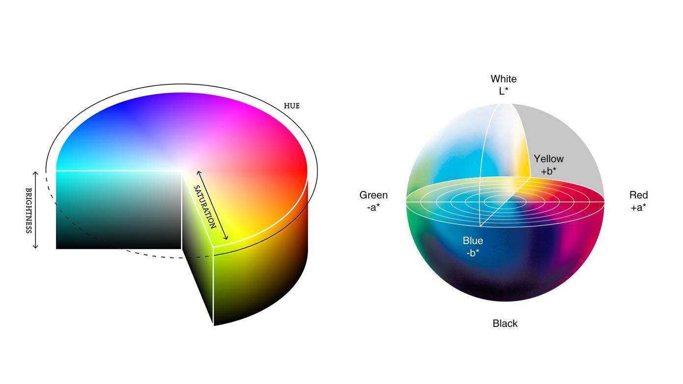 Kết quả hình ảnh cho image The HSB and LAB colour modes