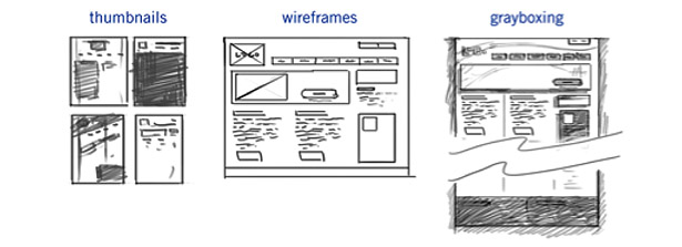 Steps in the design process: thumbnails, wireframes and grayboxes