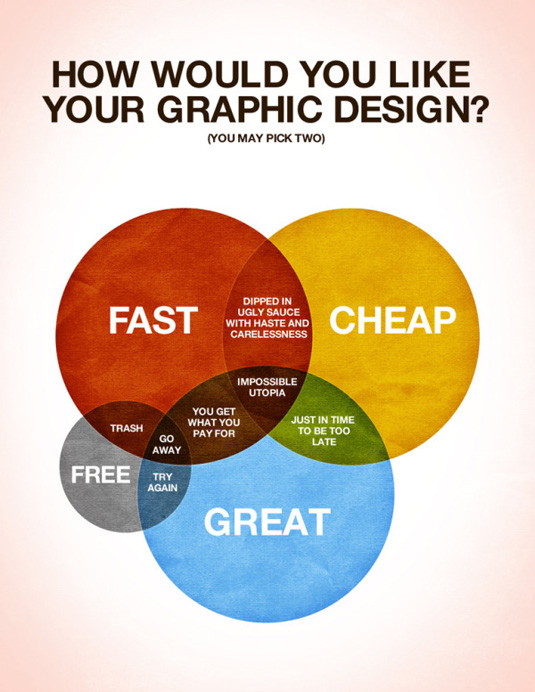 How would you like your graphic design ven diagram