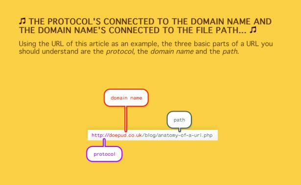 For a clear and concise anatomy of a web address, there's an excellent article at Doepud Web Design's site