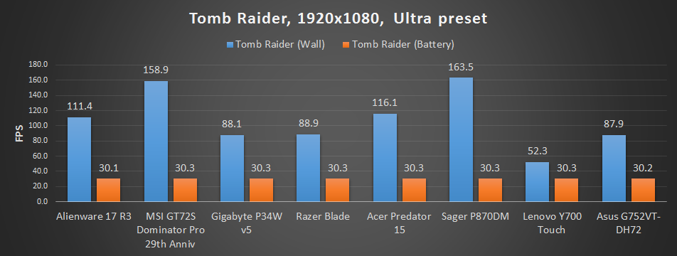 Best gaming laptop chart update - Tomb Raider