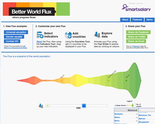 Data visualization: Better World Flux