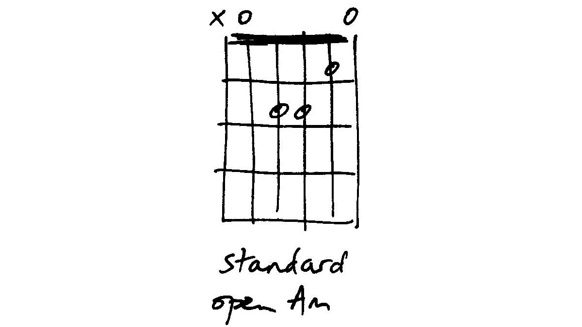 Guitar chord vocab a minor variations musicradar hexwebz Image collections