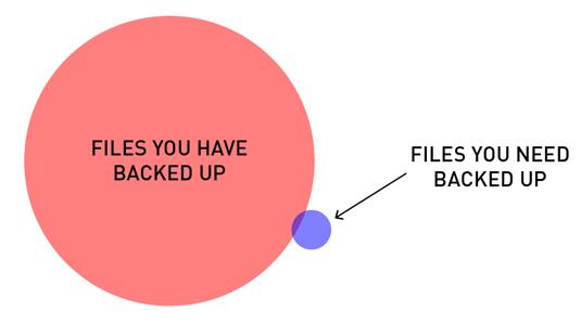 Helpul diagrams - backups