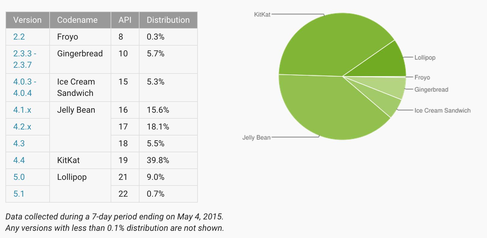 android-platform-distribution