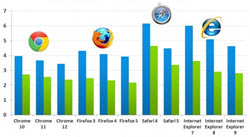 Browser table