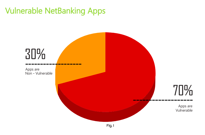 vulnerability in banking apps 2