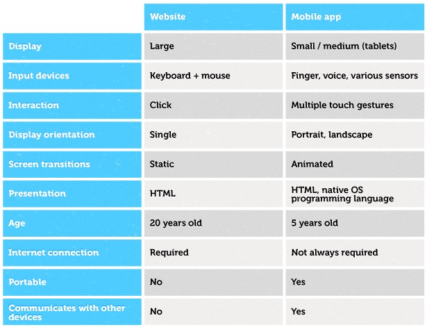 Website and mobile app comparison table