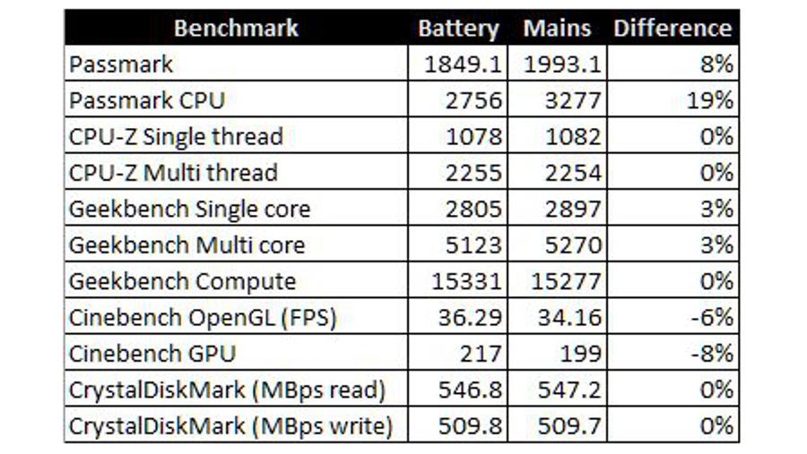 Xiaomi Air 12 benchmarks