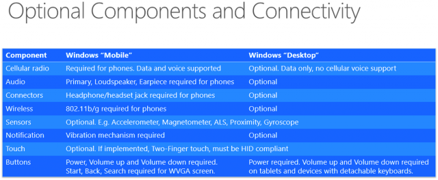 Windows 10 optional components, connectivity, system requirements