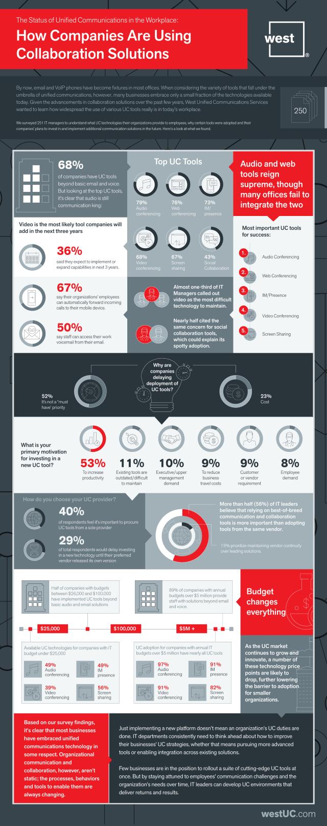 WUC infographic