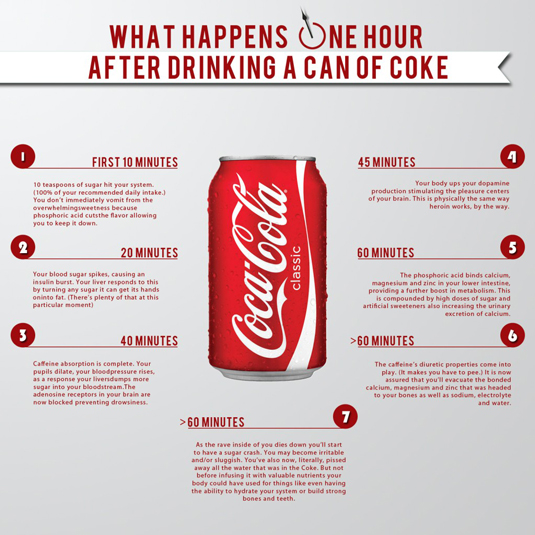 The best infographics - what happens after Coke
