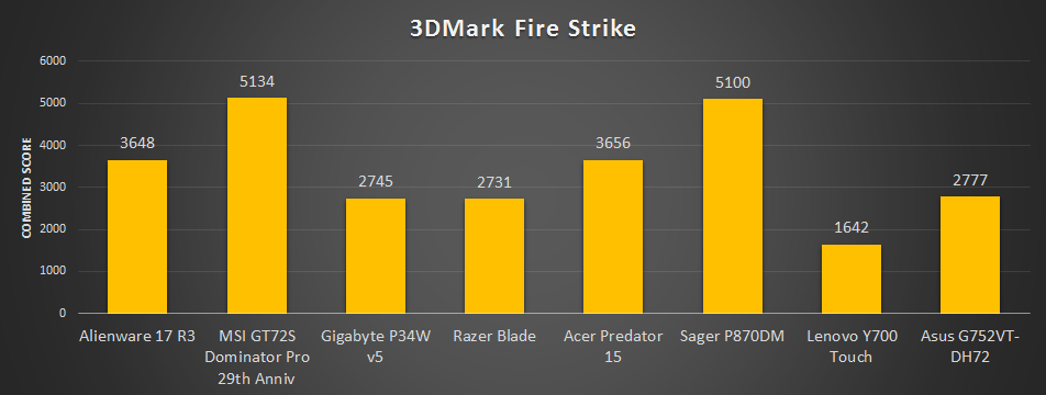Best gaming laptop chart update - 3DMark Firestrike