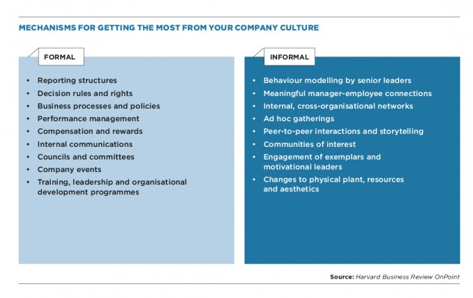 Mechanisms for getting the most from your company culture