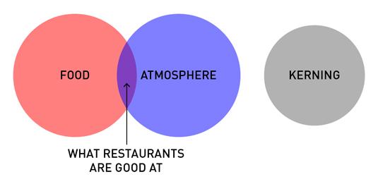 Helpful diagrams - restaurants