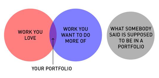 Helpul diagrams - portfolios