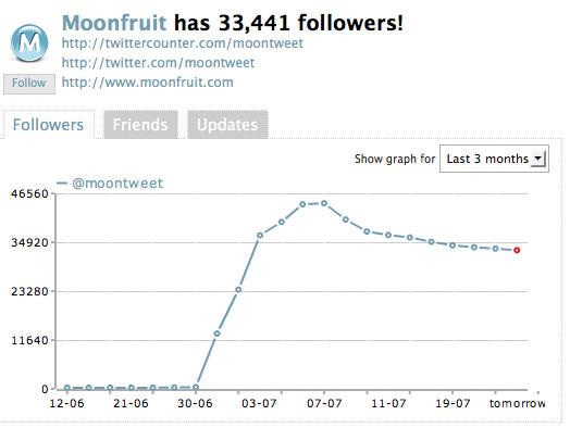 Twitter marketing: Moonfruit user growth