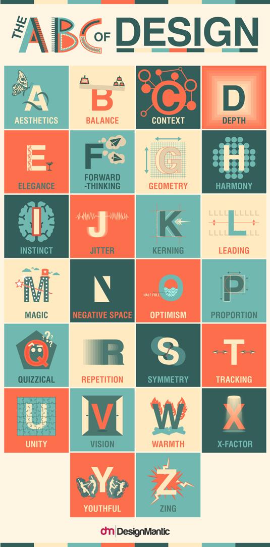 The ABC of Design
