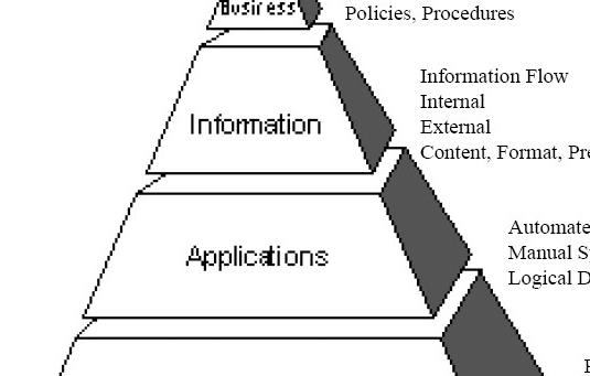 web design terms: IA