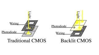 Tremendous Cmos Camera Wiring Diagram Wiring Diagrams Of Pcb Board Eye Focus Wiring Digital Resources Llinedefiancerspsorg