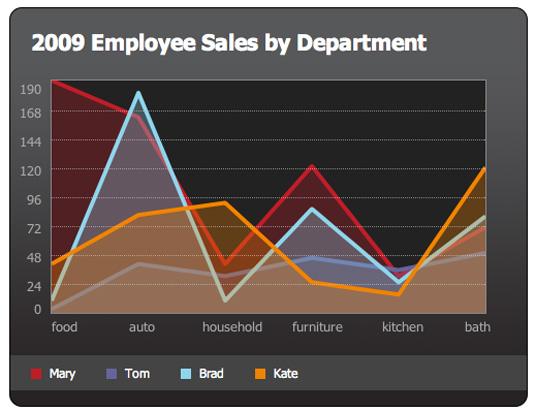 Data visualization: JQuery Visualise