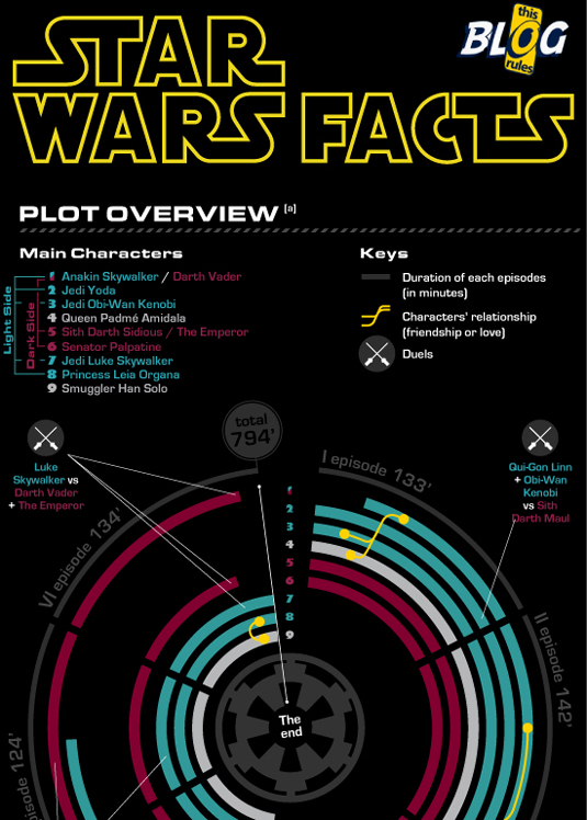 5 awesome star wars infographics