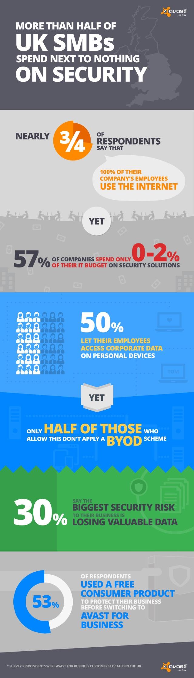 Avast infographic