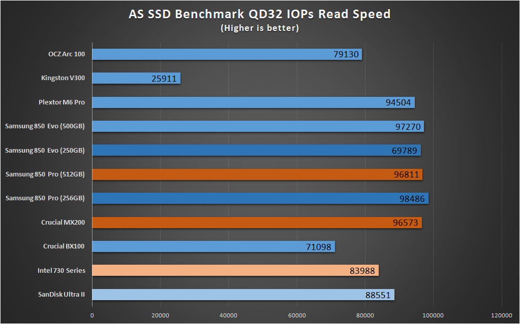 SSD Benchmark As SSD Read