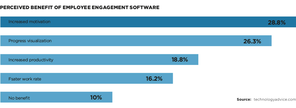 Perceived Benefit of Employee Engagement Software