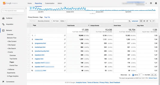 Google analytics: actions and events