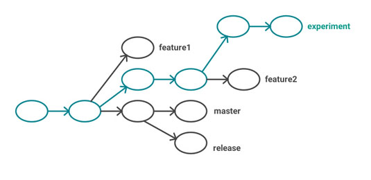 Figure 1: A Git branch is a single commit, plus its ancestors