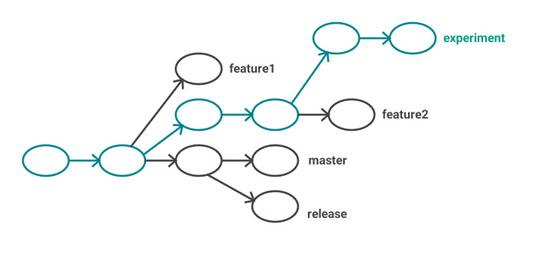Figure 1: A Git branch is a single commit, plus its ancestors