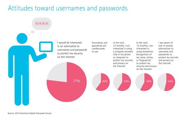 Accenture password attitudes