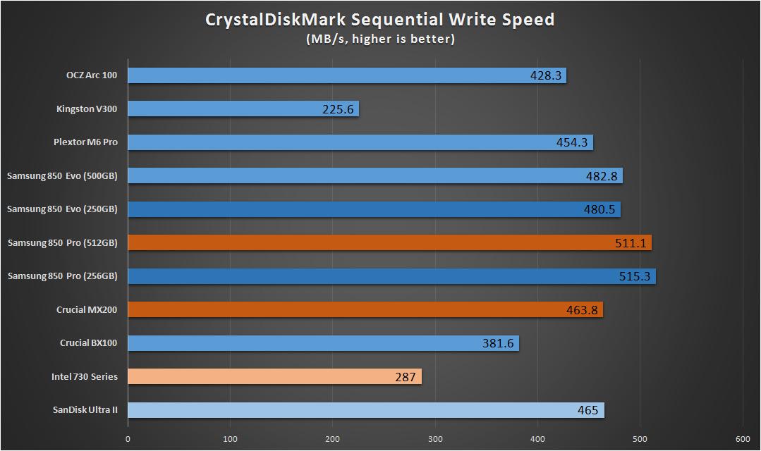SSD Benchmarks Crystaldiskmark Write