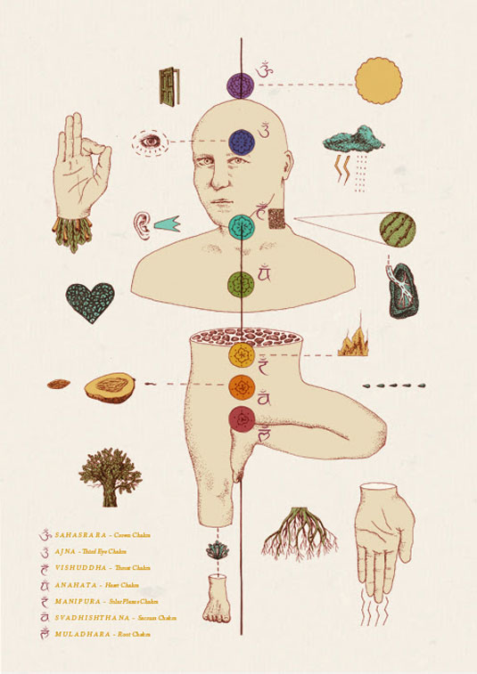 Map of the Chakras, by Laura Plant
