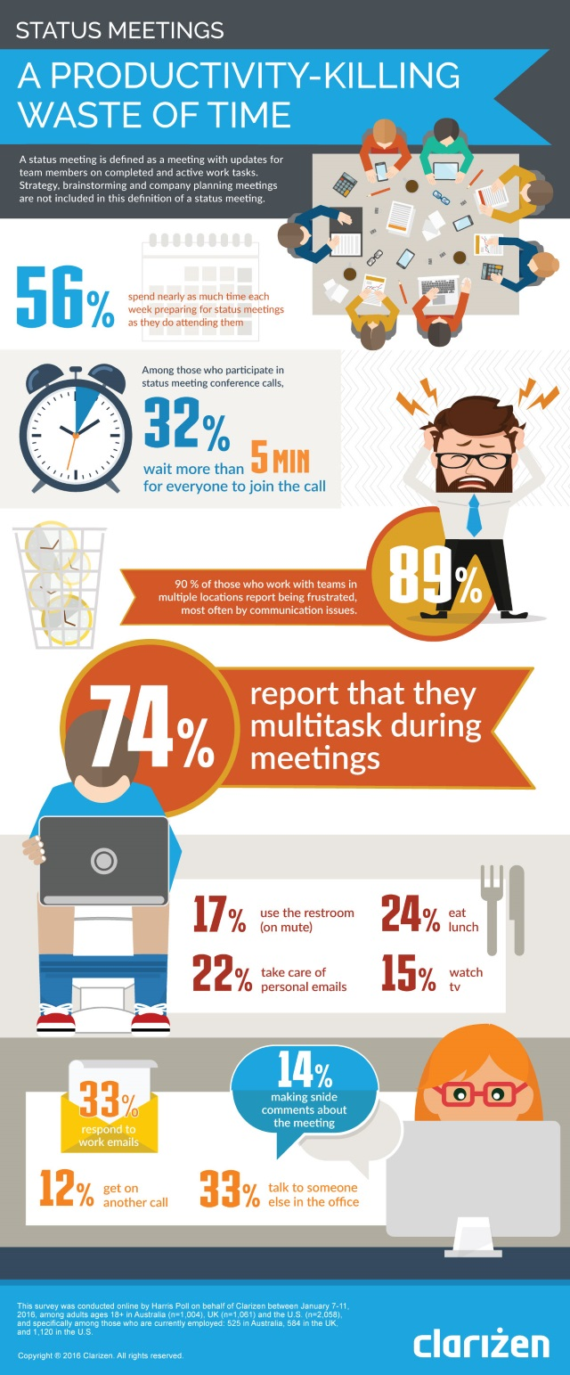 Clarizen meetings survey infographic