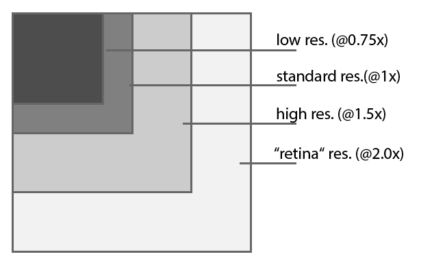 The file sizes you will need when creating an image for screens with different pixel densities. The image should display at the same size, no matter on which device it is viewed: the increase in density just results in a sharper image